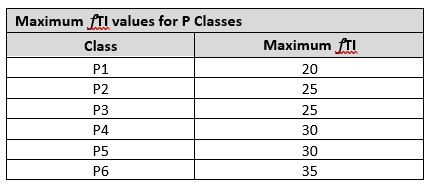 Threshold Increment (Max Values for P Classes)