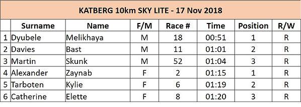 Katberg 10km Results.jpg