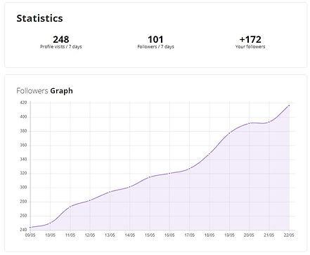 IG followers growth chart 2 weeks.JPG