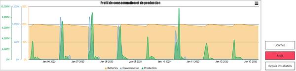 Capture-historique-plateforme ZEST.PNG