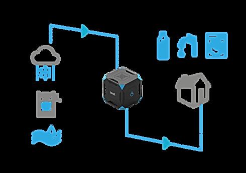 Schéma SmartCube Water