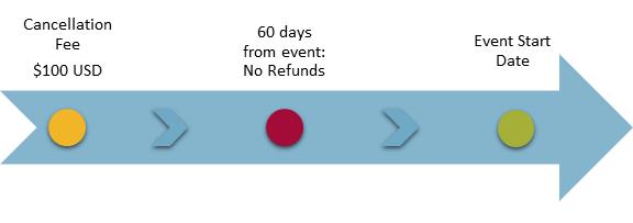 Cancellation timeline.png
