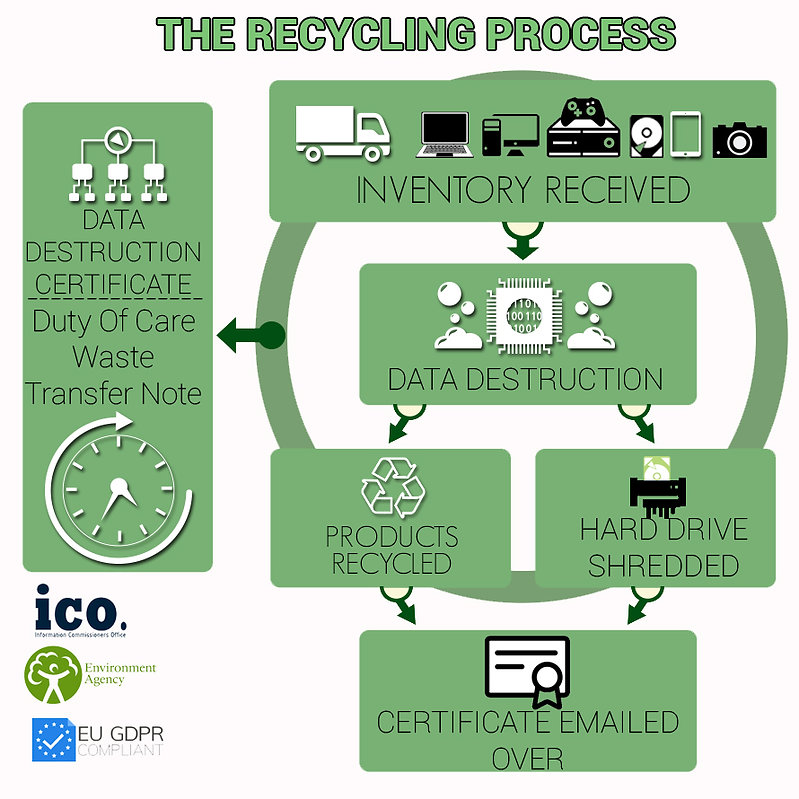 Secure It Recycling Process