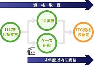 ITC取得条件.jpg