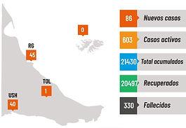 Tierra del Fuego: 330 fallecidos por Covid-19