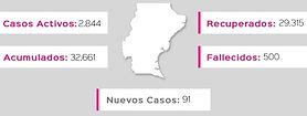Santa Cruz: 500 personas fallecidas por Covid-19