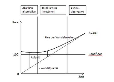 Kurs der Wandelanleihe Reitelshöfer Vermögensmanagement GmbH