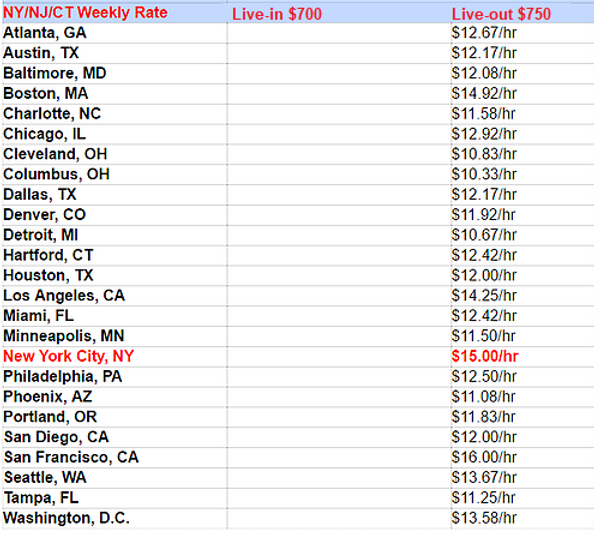 Pay rates to nannies in major cities in the United States.