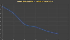 conversion rate vs number of navigation items