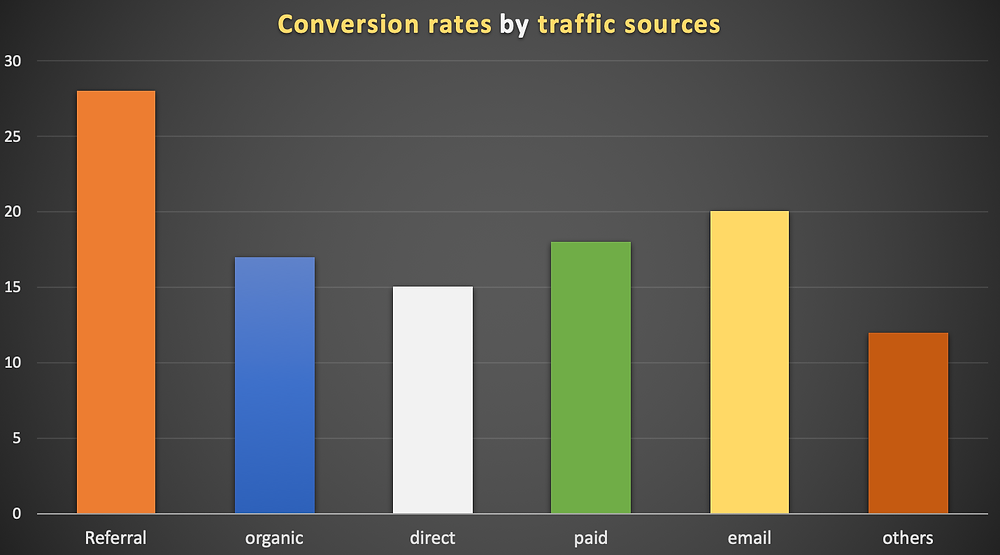 conversion rates by traffic sources