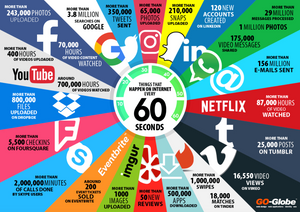 What happens on the web in 60 seconds
