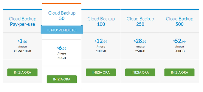 Aruba Cloud Backup Prezzi