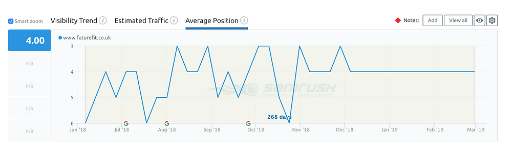 keyword ranking last 12 months
