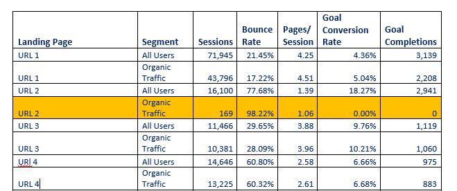 paid vs organic conversion rate comparison
