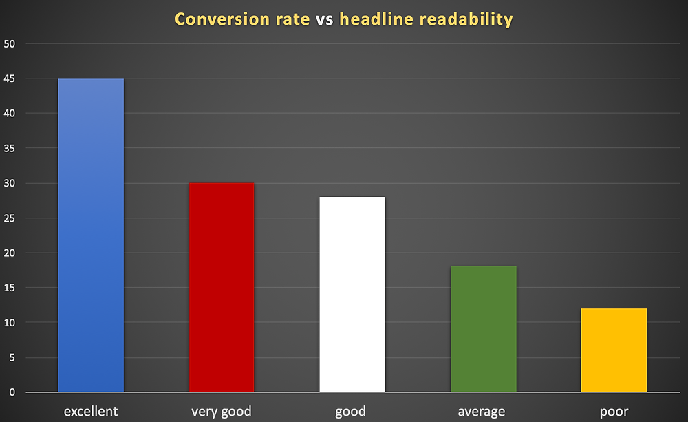 readability vs conversion rates