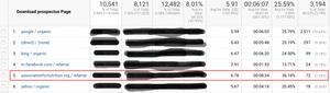 referral report Google Analytics