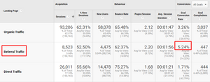 referral traffic conversion rates