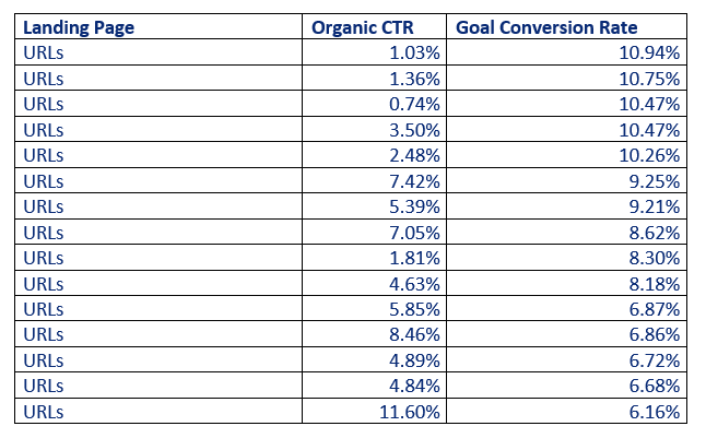 Bad ranking and good conversion rate