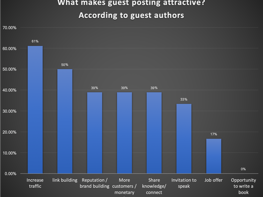 What is the ROI of guest blogging in marketing?