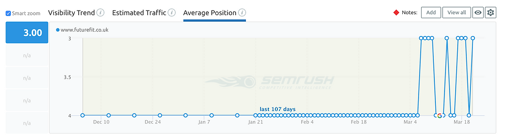 internal linking results on ranking