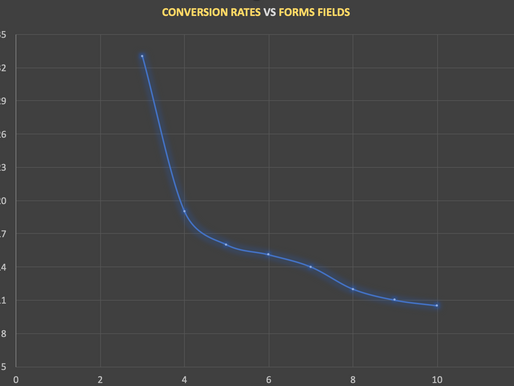 How to increase your conversion rates: a study of 1,000 landing pages