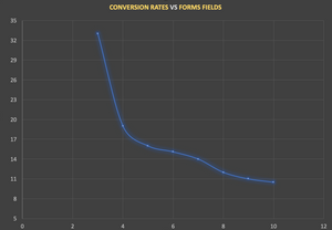 conversion rates vs forms fields