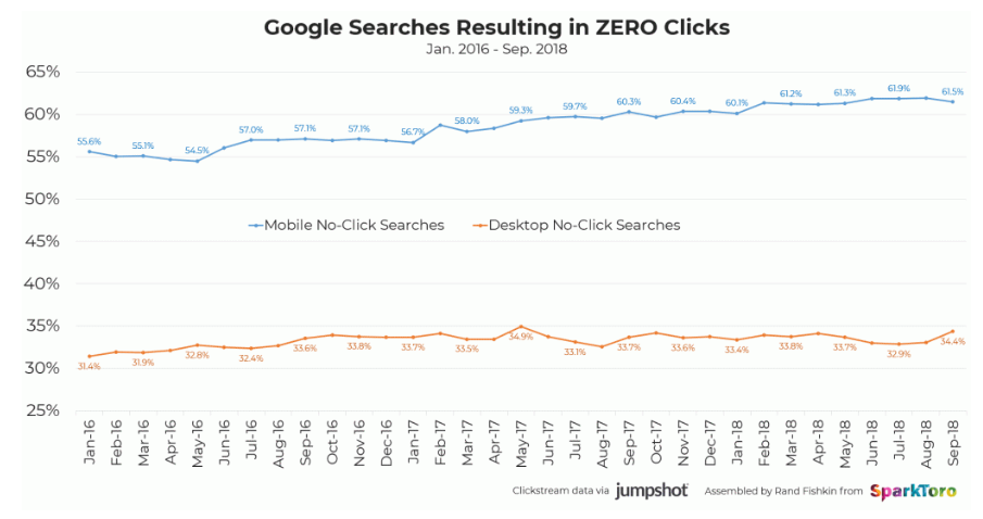 Google Search Zero clicks increase