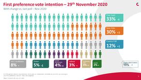 Sinn Fein Surge to Record Polls