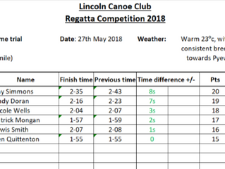 May Regatta Competition - Club Results