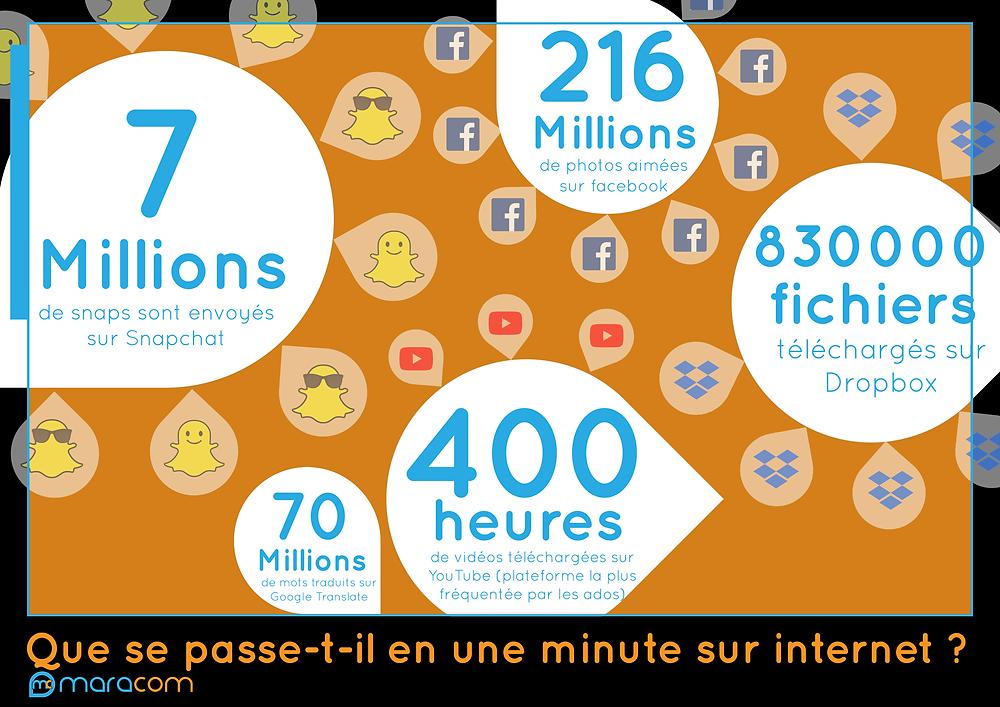 infographie décrivant ce qui se passe sur internet en une minute