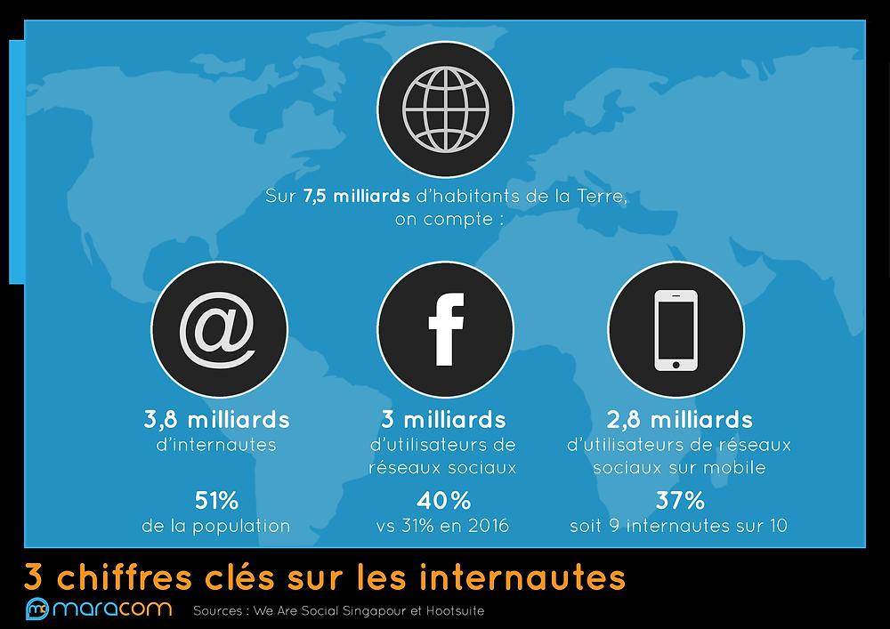 Infographie décrivant quelques chiffres marquants sur internet réseaux sociaux