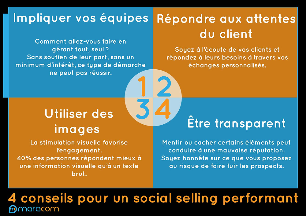 infographie social selling maracom définition 4 conseils