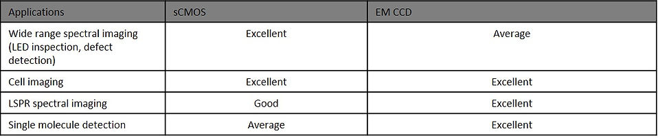 sCMOS vs EMCCD 2.jpg