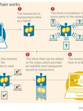 Blockchain Technology Explained!!