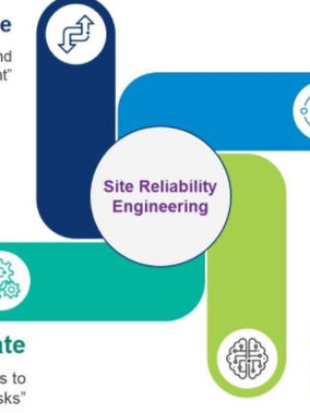 Reliability Engineering Concepts!!!