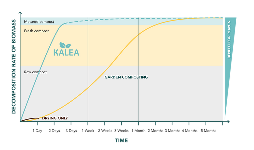 kalea_compost_comparison.png