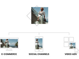 3 WAYS TO SHARE INTERACTIVE AND SHOPPABLE VIDEOS ONLINE