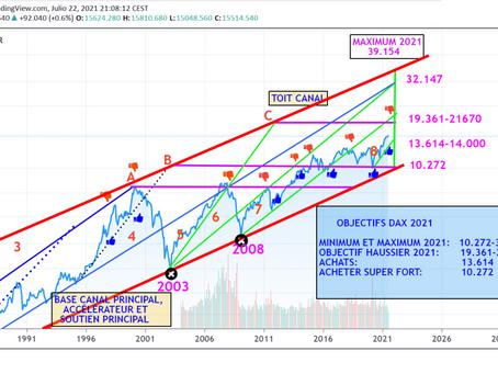 Selon les « ONDES DE CHOC », le DAX allemand pourrait grimper en 2021 à 19 361-21.670 points