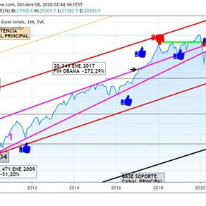 The DOW JONES reaches 34,039 points as predicted by J.Vendrell in 2020 (Part 2)
