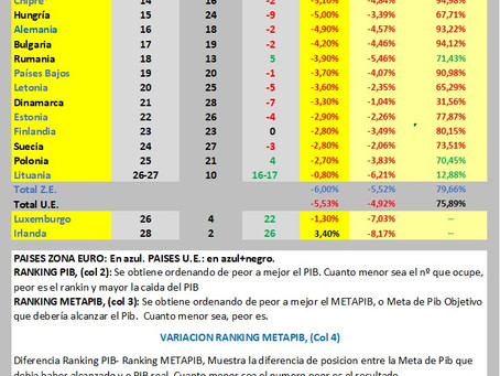 EL METAPIB LA MEJOR HERRAMIENTA DE PREDICCION DEL PIB DE EUROPA EN 2020