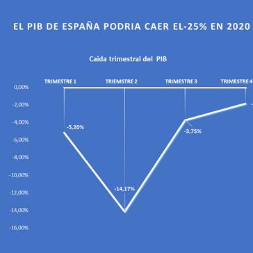 El PIB caera el -25% en España en 2020