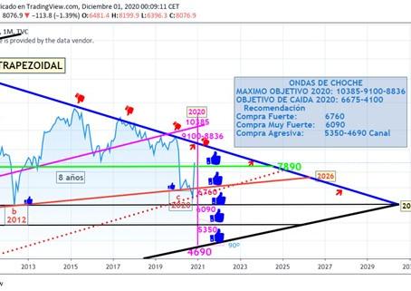 La Predicción de J. Vendrell que el IBEX 35 alcanzaría los 9100: ¡SE HA CUMPLIDO! (Parte 1)
