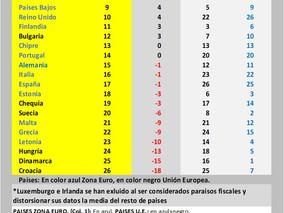 RANKING DE MIXEFICIENCIA DEL PIB, DE LA UE-2020: El Ranking definitivo