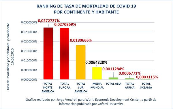 ranking por tasa de mortaldad por covid