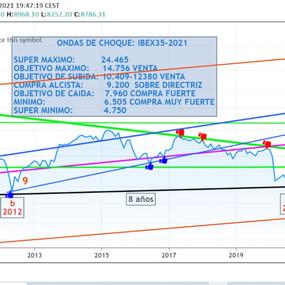 « Ondes de choc et d'expansion» Prévisions IBEX 35 - 2021: 10.409-12.380 points.