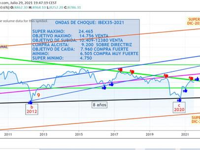 """Ondas de Choque y Expansión"" Previsión IBEX 35 - 2021: 10.409-12.380 puntos."