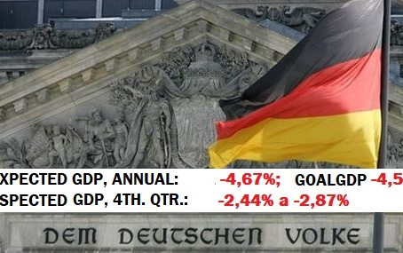 GERMANY's GDP 2020 could fall between -4.57% and -5,07 level that matches its METAPIB