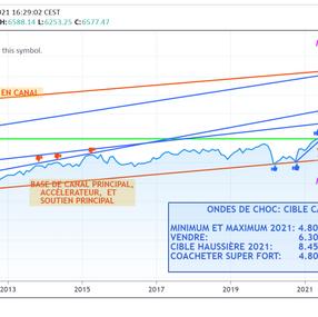 ONDES DE CHOC: Le CAP-40, sur le point de briser à la hausse sa réticence après 20 ans d'existance
