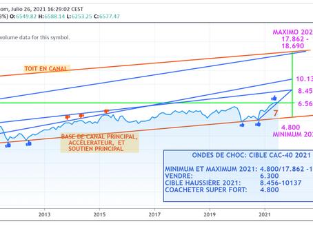 ONDES DE CHOC: Le CAC-40, sur le point de briser à la hausse sa réticence après 20 ans d'existance