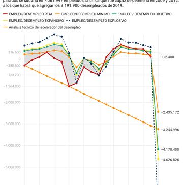 Rotura del acelerador del desempleo